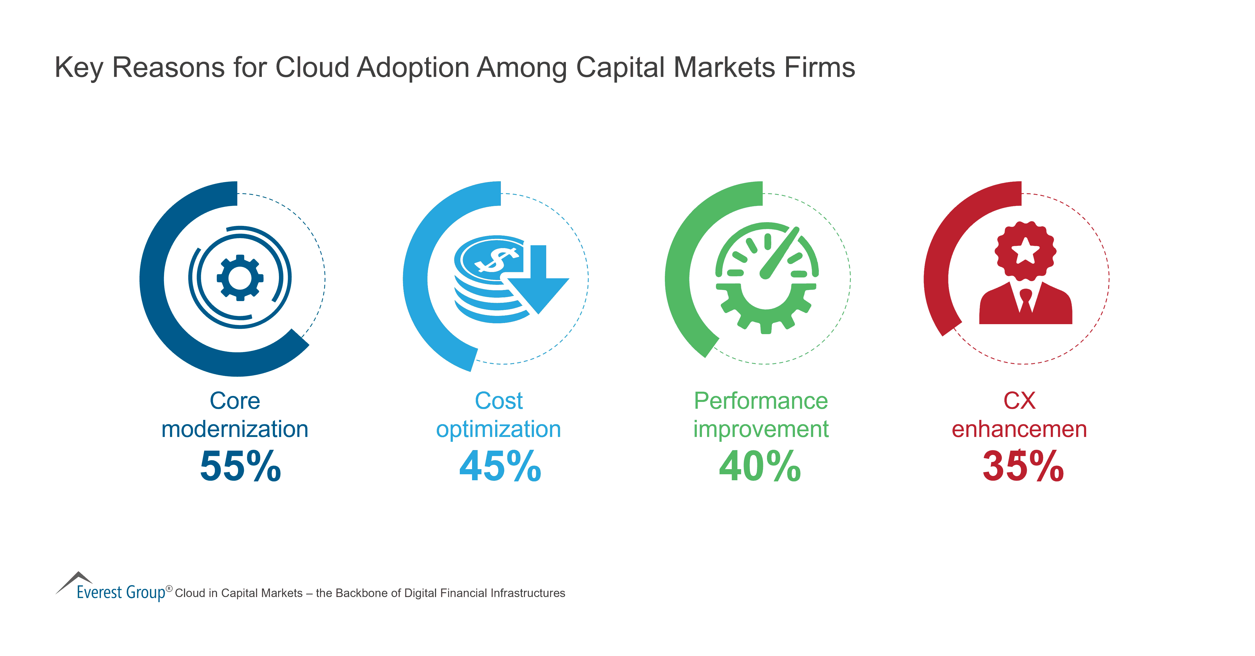 Key Reasons for Cloud Adoption Among Capital Markets Firms