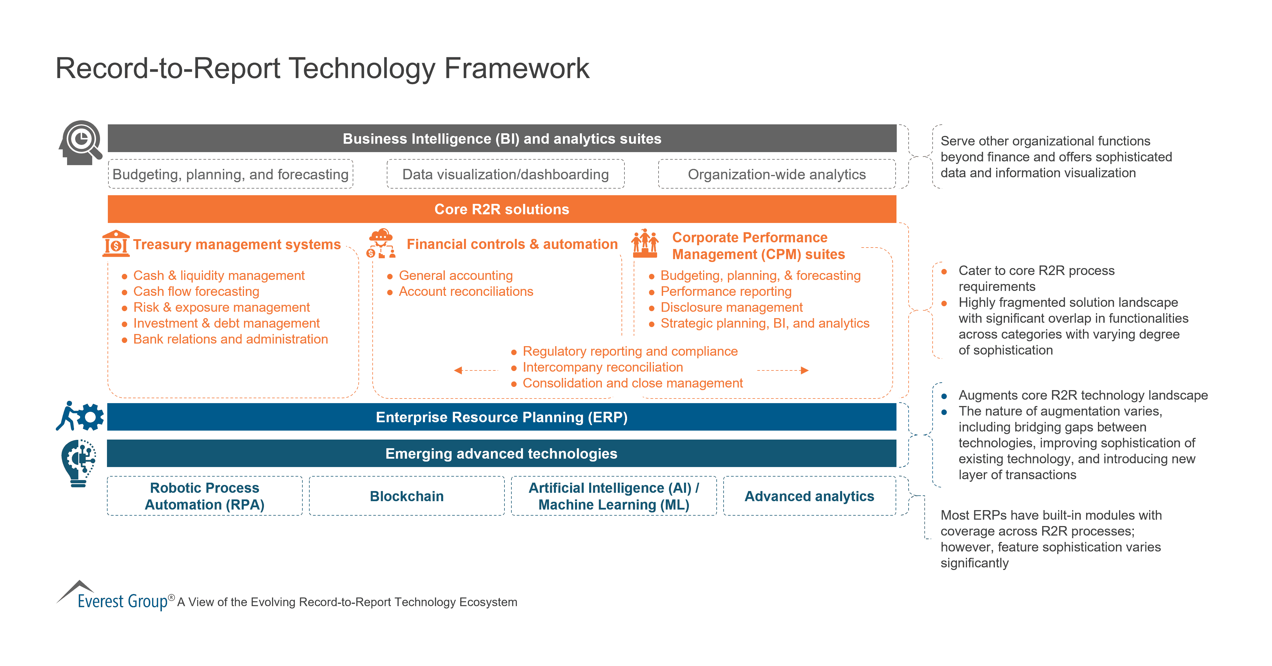 Record-to-Report Technology Framework