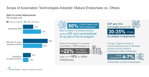 Scope of Automation Technologies Adopted-Mature Enterprises vs. Others