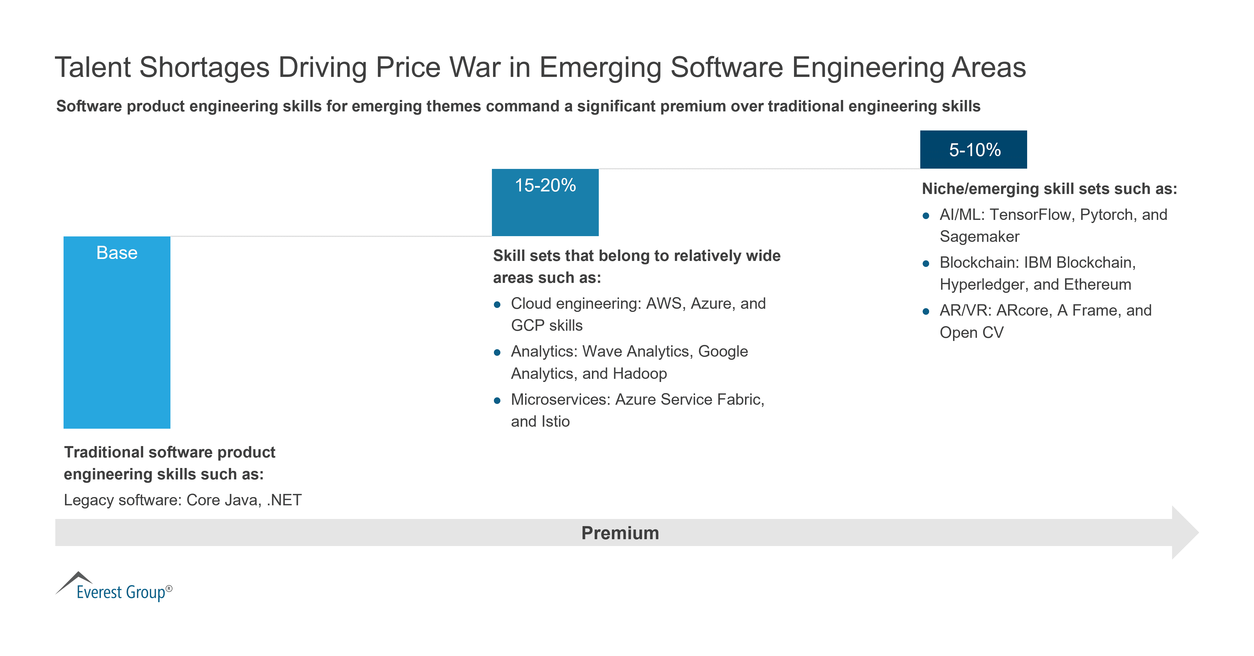 Talent Shortages in Software Product Engineering