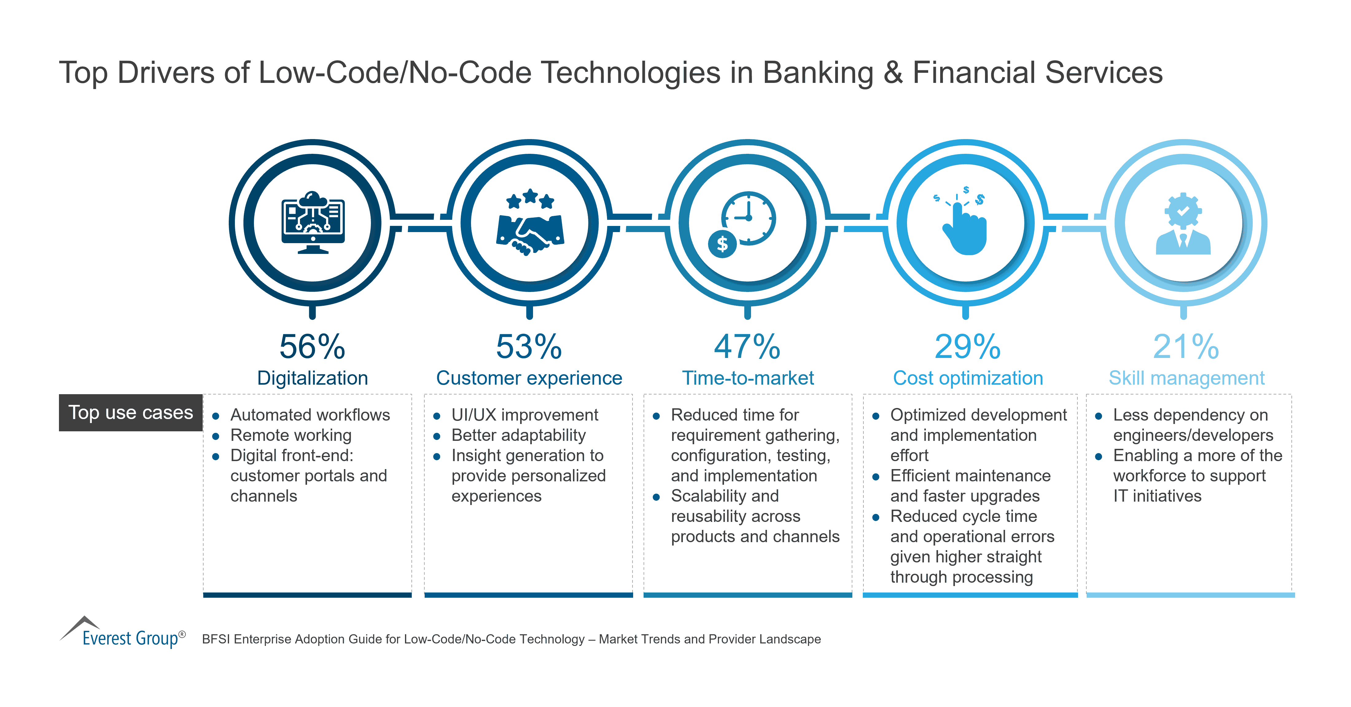 Top Drivers of Low-Code - No-Code Technologies in Banking & Financial Services